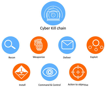 illustration in the style of a flat design on a theme of Cyber Kill chain. Vectores
