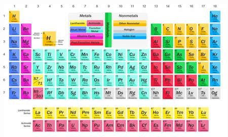 scientific illustration with a complete table of chemical elements. Ilustração
