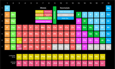 scientific illustration with a complete table of chemical elements. Illustration