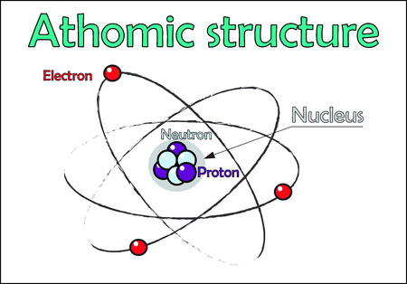 electromagnetism: Atomic structure