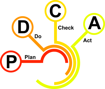 An icon for PDCA: Plan, do, check, act - activities connected to the quality system. Illustration