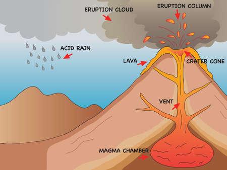 kwaśne deszcze: wybuch wulkanu