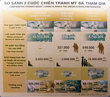 remnants: SAIGON - FEB 5, 2015 - Comparison of World War II, Korean and Vietnamese wars - War Remnants Museum, Saigon (Ho Chi Minh City),  Vietnam Editorial