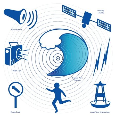 seismic: Tsunami Icons  Earthquake epicenter, ocean waves, satellite and transmission, tsunami detection buoy, fleeing person, evacuation route sign, radio, civil defense siren, labels  EPS8 compatible