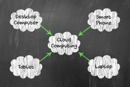 cloudshape: Cloud computing concept drawn on blackboard Stock Photo