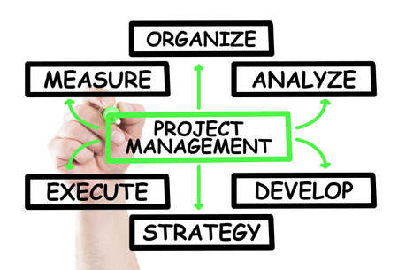 board marker: Project management diagram concept draw on transparent white wipe board with a hand holding a marker Stock Photo