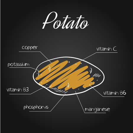 nutrients: illustration of nutrients list for potato on chalkboard backdrop.