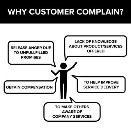 complain: Stick Figure With Customer Complain Or Feedback Infographic Sign Symbol Pictogram Vector