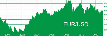 EUR USD valute pair