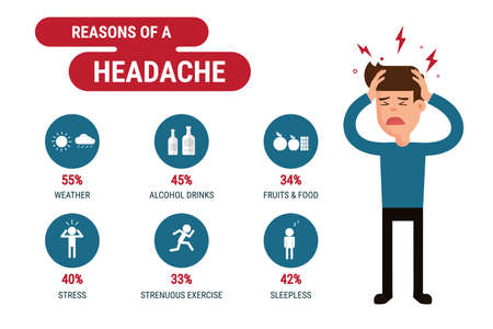 dolor de cabeza: Razones de una infografía dolor de cabeza. el concepto de salud. Diseño plano. Vector ilustración de dibujos animados. Vectores