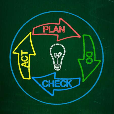 設計確認行為を行う図