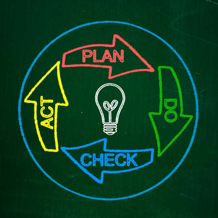 Plan Do Check Act diagram  photo