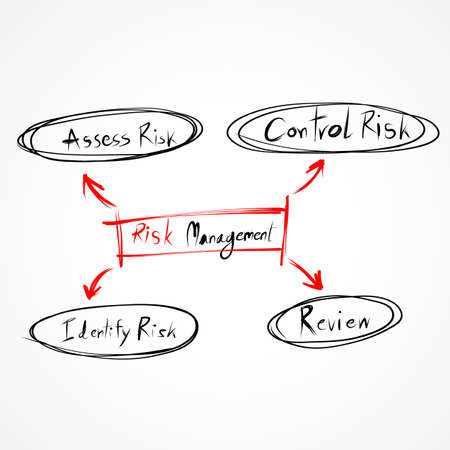 Risk management process diagram EPS10 Vector