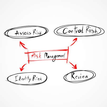 process management: Risk management process diagram EPS10