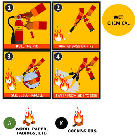 Wet chemical fire extinguisher instructions or manual and labels set. Fire Extinguisher Safety Guidelines and protection of fire with extinguisher illustration and vector.