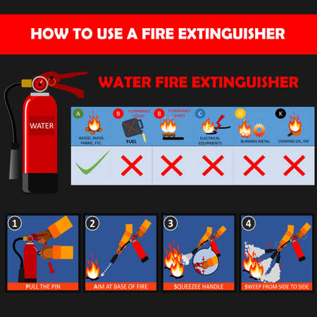 Water fire extinguisher instructions or manual and labels set. Fire Extinguisher Safety Guidelines and protection of fire with extinguisher illustration and vector.