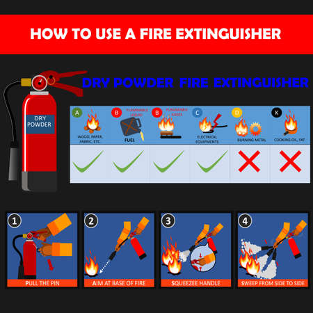 Dry Powder fire extinguisher instructions or manual and labels set. Fire Extinguisher Safety Guidelines and protection of fire with extinguisher illustration. Ilustração