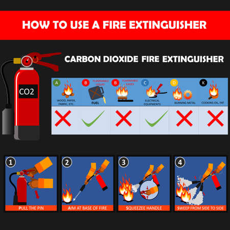 Carbon Dioxide (CO2) fire extinguisher instructions or manual and labels set. Fire Extinguisher Safety Guidelines and protection of fire with extinguisher illustration.