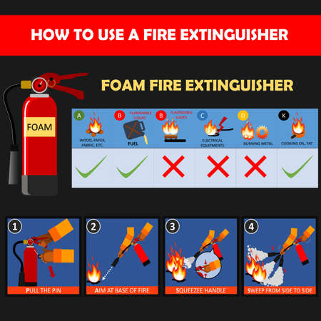Foam fire extinguisher instructions or manual and labels set. Fire Extinguisher Safety Guidelines and protection of fire with extinguisher illustration and vector.
