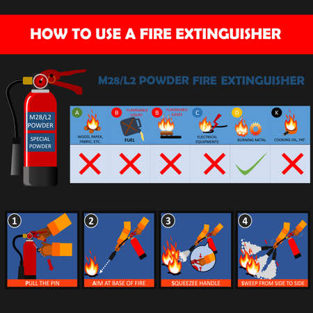 M28 and L2 Dry Powder Fire Extinguishers  (special powder extinguishers)  instructions or manual and labels set. Fire Extinguisher Safety Guidelines and protection of fire with extinguisher vector. Ilustração