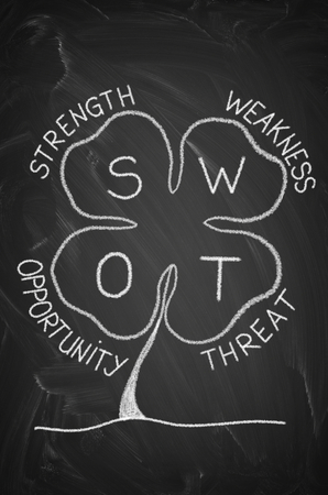 SWOT analysis presented as clover on the blackboard