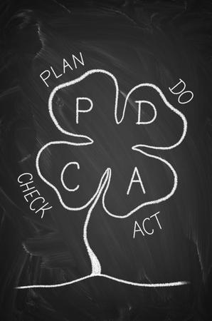 qs: PDCA plan do check act as clover on the blackboard Stock Photo