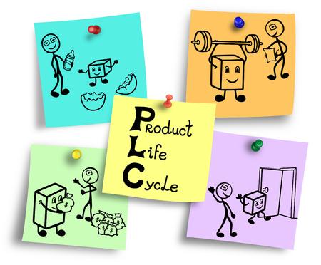 Ilustración del concepto de ciclo de vida del producto, cuatro etapas desde la introducción hasta el declive.