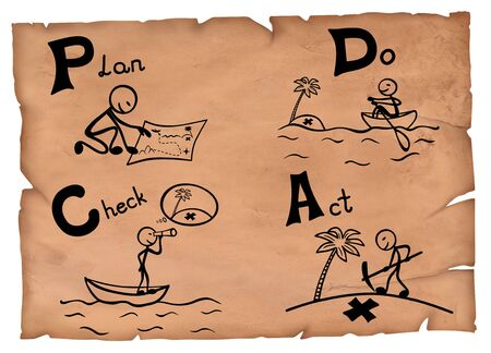 Illustration of pdca model on a old paper. Plan do check act drawings.