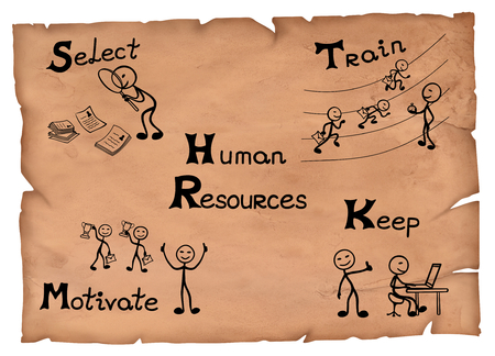 Old-fashioned illustration of human resources functions explained in four steps.