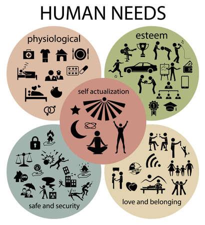 conjunto de icono de las necesidades humanas, fisiológicas, de seguridad y la seguridad, autoestima, amor y pertenencia, la auto-actualización Ilustración de vector