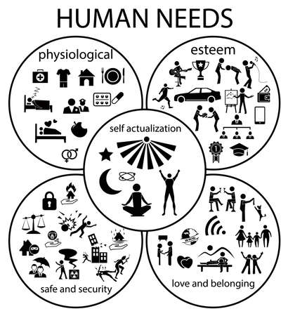 human needs icon set, physiological, safe and security, esteem, love and belonging, self actualization