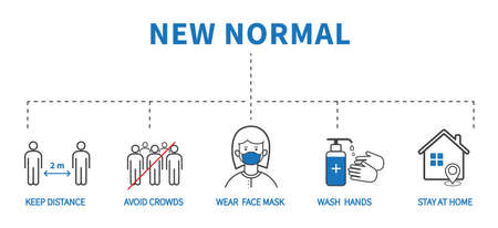 After the epidemic the Covid-19 to new normal. Coronavirus COVID-19 Prevention. Flat line icons set. Social distancing, Wear face mask, Wash hands. Vector illustration Ilustrace