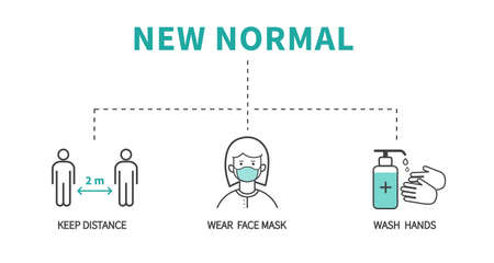After the epidemic the Covid-19 to new normal. Coronavirus COVID-19 Prevention. Flat line icons set. Social distancing, Wear face mask, Wash hands. Vector illustration