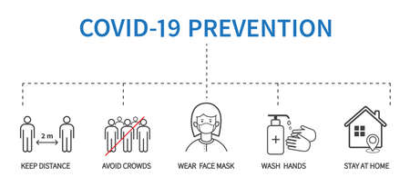 Coronavirus COVID-19 Prevention concept. Flat line icons set. Social distancing, Stay at home, Avoid crowds, Wash hands. Vector illustration Vecteurs