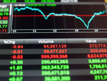 Weergave van Stock marktnoteringen