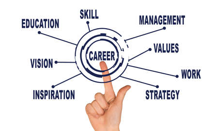 mangement: Abstract career concept. Hand pointing on word career. White background