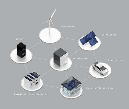 electric grid: Concept design for stationary battery system. Generate electric power from solar and wind power support home use and EV etc. Stock Photo