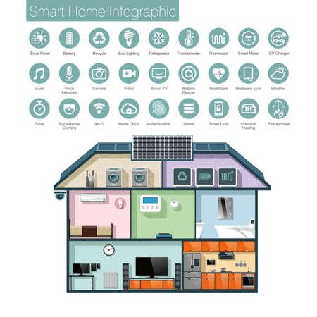 Smart-Home-Automation-Infografik, Symbole und Text. Vektor-Illustration.