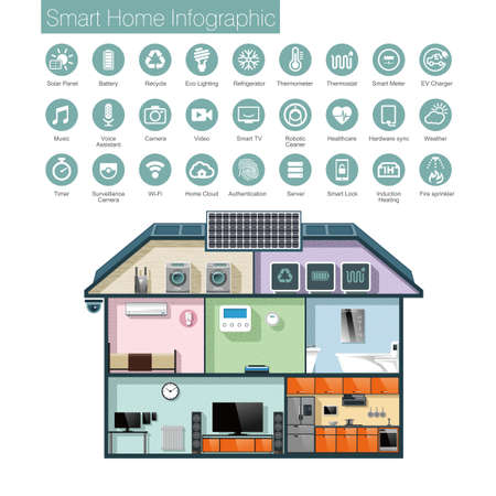 solar battery: Smart home automation infographic, icons and text . Vector illustration.