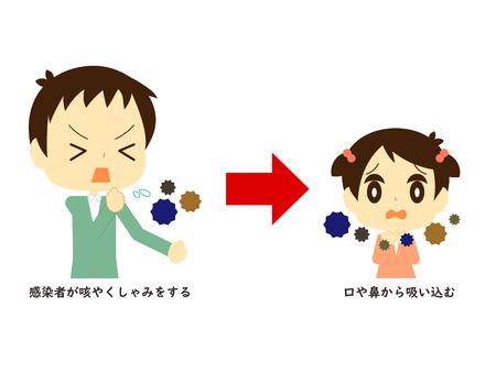 Abbildung der Beschreibung des Tröpfcheninfektionsweges der Infektion