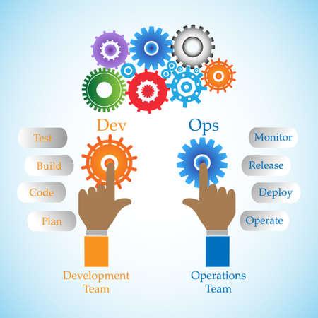 通信とソフトウェア開発と情報技術の操作チーム間のコラボレーション、DevOps の概念を示しています、これはまた配信プロセスのさまざまな段階を  イラスト・ベクター素材