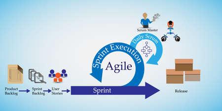 Konzept der Scrum-Entwicklung Lebenszyklus und Agile Methodik, Jede Veränderung durchlaufen verschiedene Phasen und Release Vektorgrafik