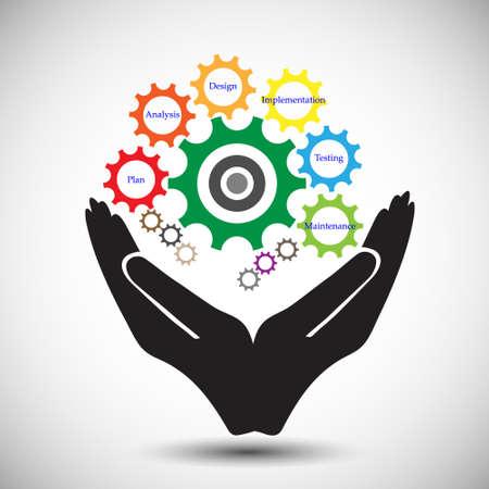 lifecycle: Concepto de desarrollo de software Ciclo de vida, también ilustra el desarrollo del código de software.
