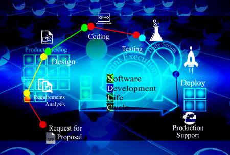 アジャイル手法は、ソフトウェア開発のライフ サイクルの概念は、アジャイルとバック グラウンドでプロセスを組み合わせるソフトウェア開発ライ