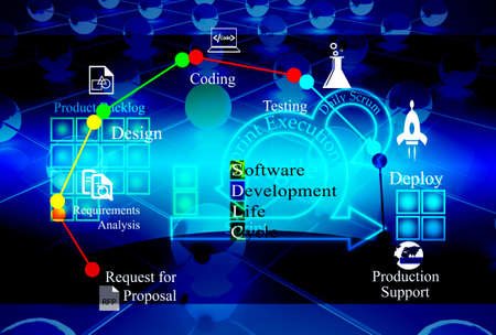 Concept of Agile and Software development lifecycle, different phases of software development life cycle process is combined on background with Agile process stages