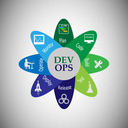 Concept of development and operations. this represents the set of practices that enforce to automate the software delivery and operations process, vector icons set Ilustrace