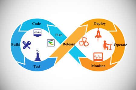 開発と運用の概念。これはソフトウェア配信および業務プロセスの自動化、ベクトルのアイコンを設定するを強制するプラクティスのセットを表し  イラスト・ベクター素材