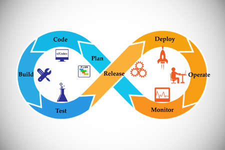 Concept of development and operations. this represents the set of practices that enforce to automate the software delivery and operations process, vector icons set Vectores