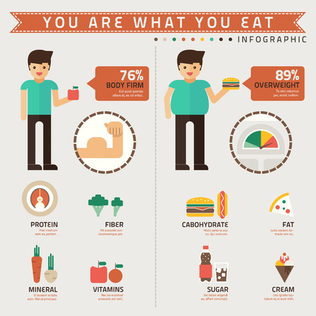 fat loss: you are what you eat infographic vector