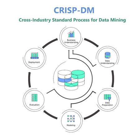 Cross-industry stardard process for Data Mining. Data science process presentation. Main steps